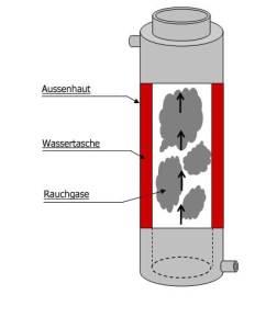 Kamin Wärmetauscher - Prinzip Schaubild